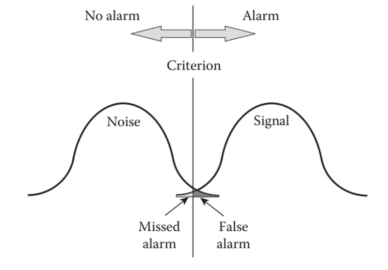 Alert Noise Diagram